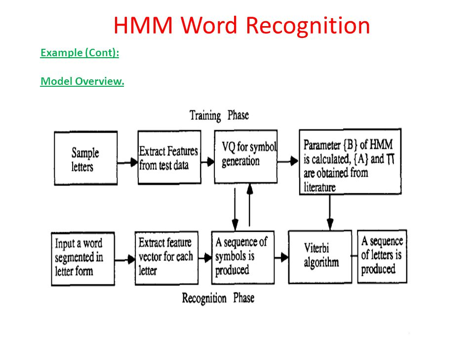 HMM Word Recognition Example (Cont): Model Overview.