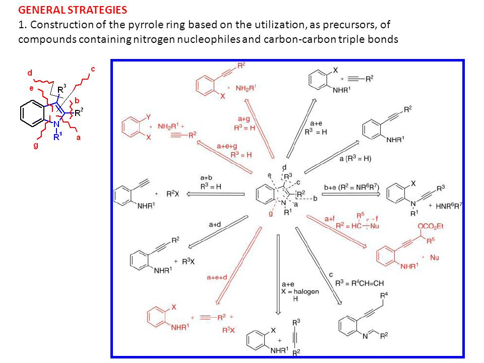 GENERAL STRATEGIES 1. Construction of the pyrrole ring based on the utilization, as precursors, of.