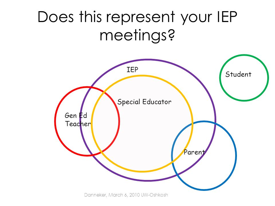 Does this represent your IEP meetings