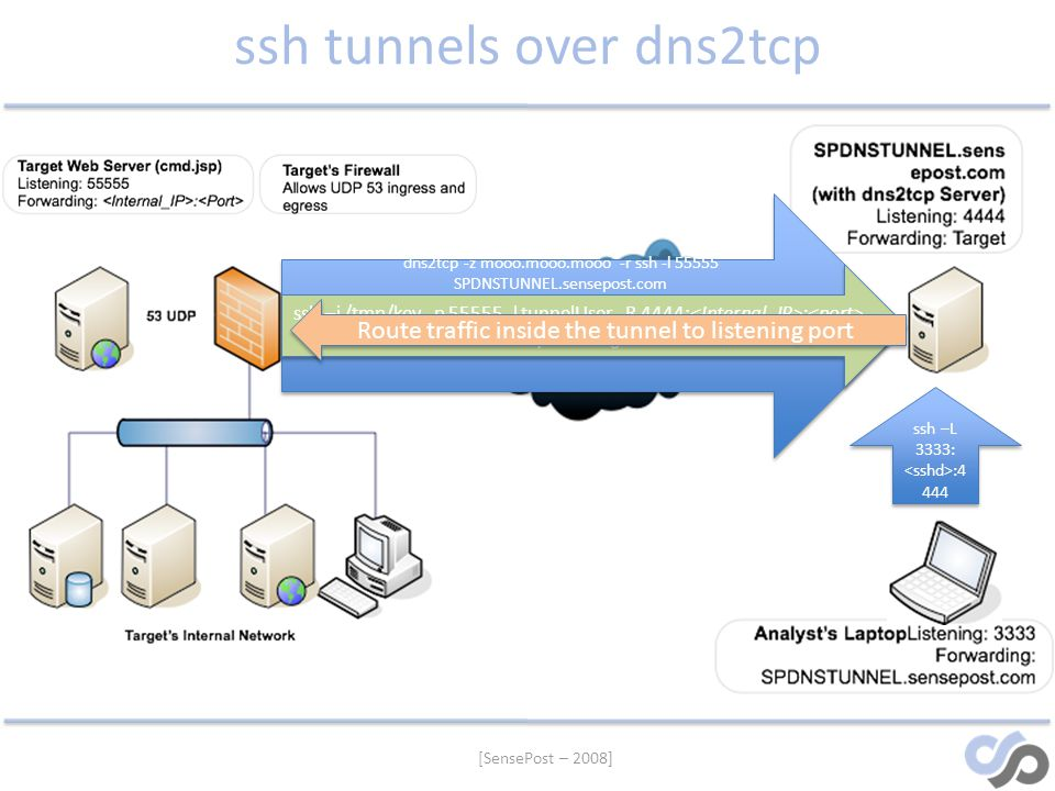 ssh tunnels over dns2tcp