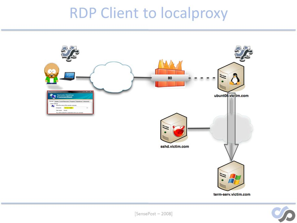 RDP Client to localproxy