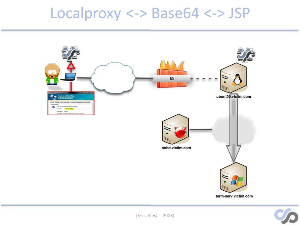 Localproxy <-> Base64 <-> JSP