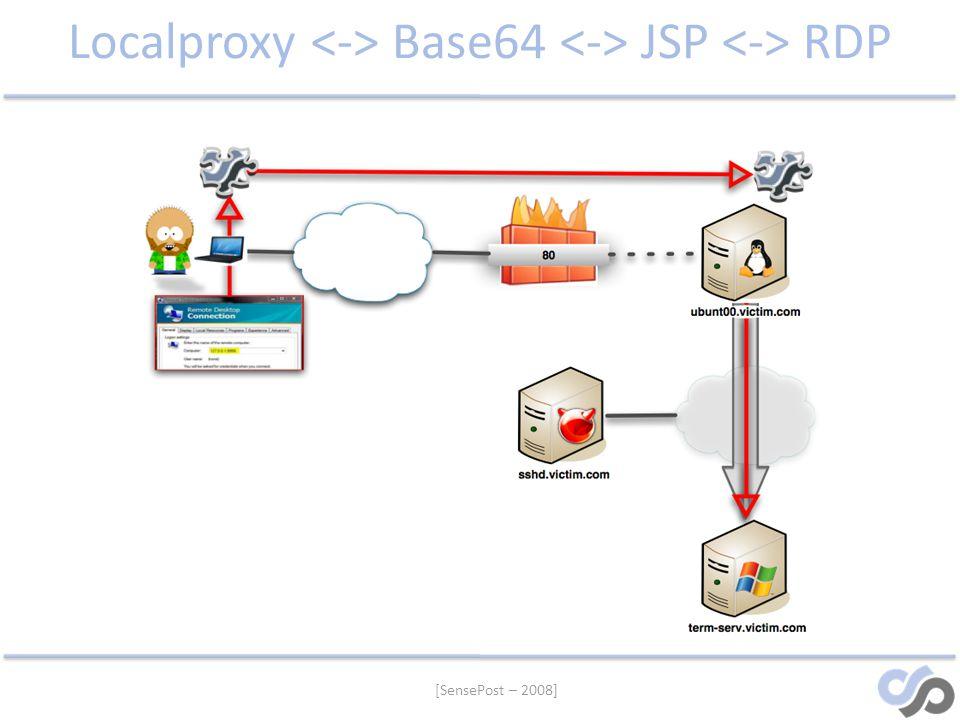 Localproxy <-> Base64 <-> JSP <-> RDP