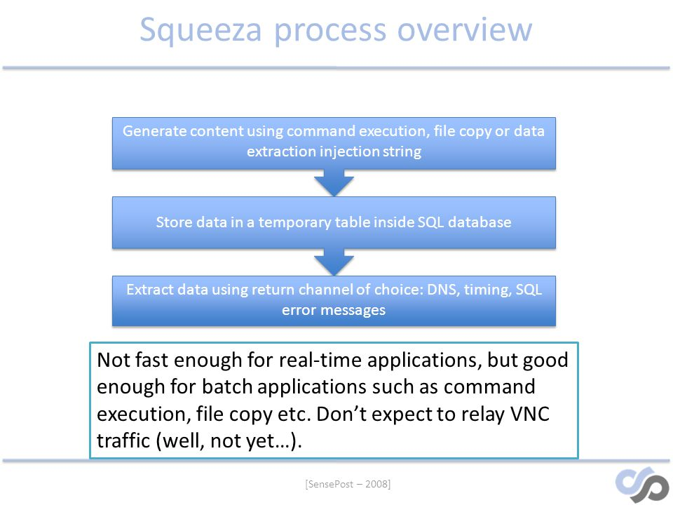 Squeeza process overview