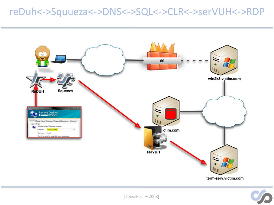 reDuh<->Squueza<->DNS<->SQL<->CLR<->serVUH<->RDP