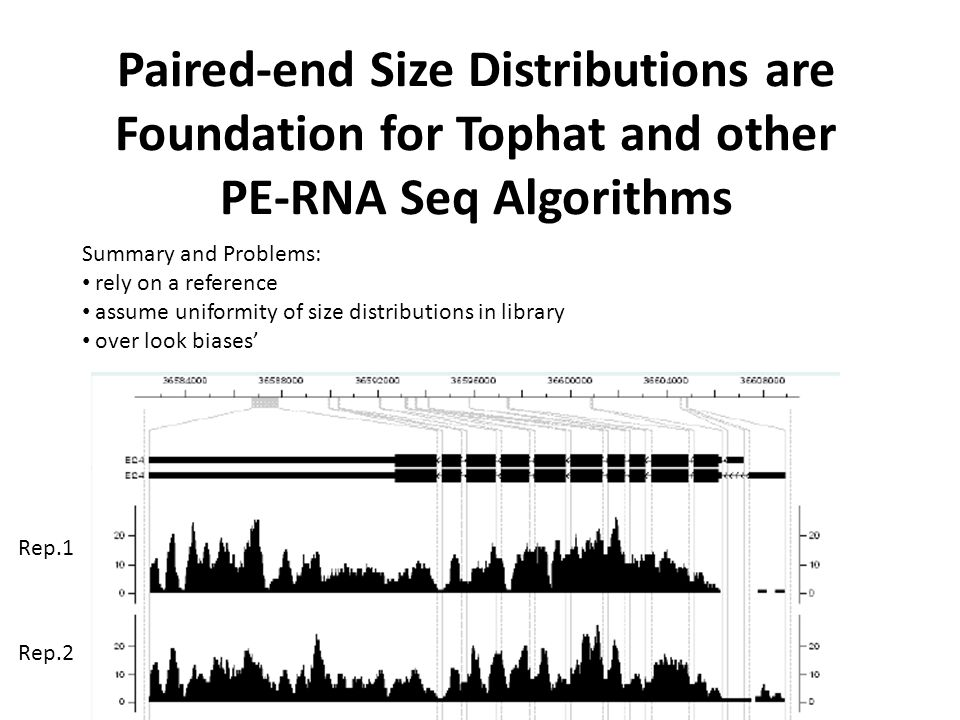 Paired-end Size Distributions are Foundation for Tophat and other
