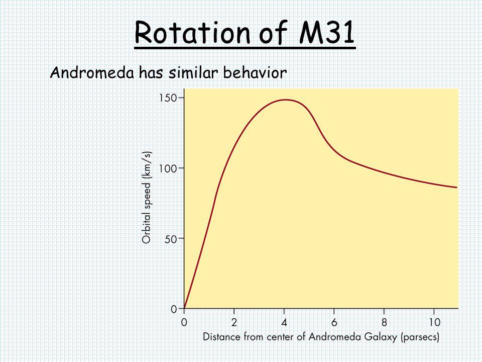 Rotation of M31 Andromeda has similar behavior