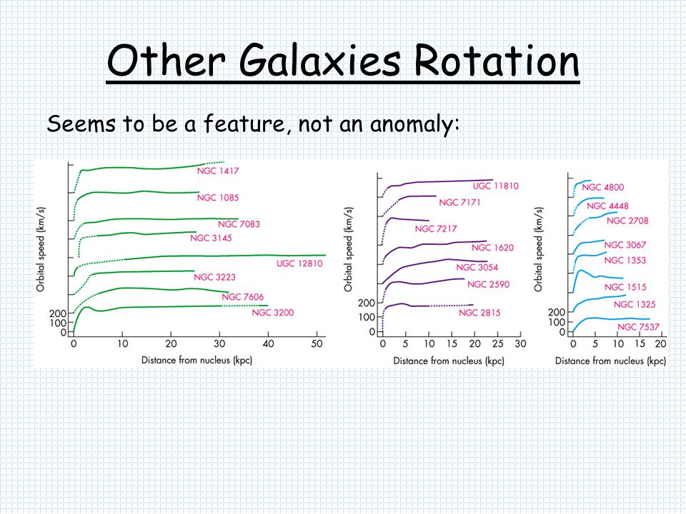 Other Galaxies Rotation