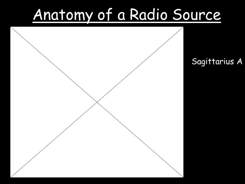 Anatomy of a Radio Source