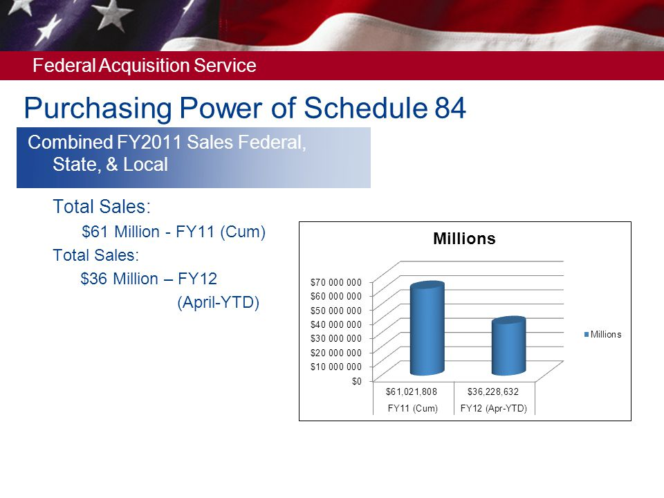 Purchasing Power of Schedule 84