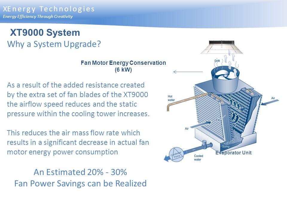Fan Motor Energy Conservation (6 kW)