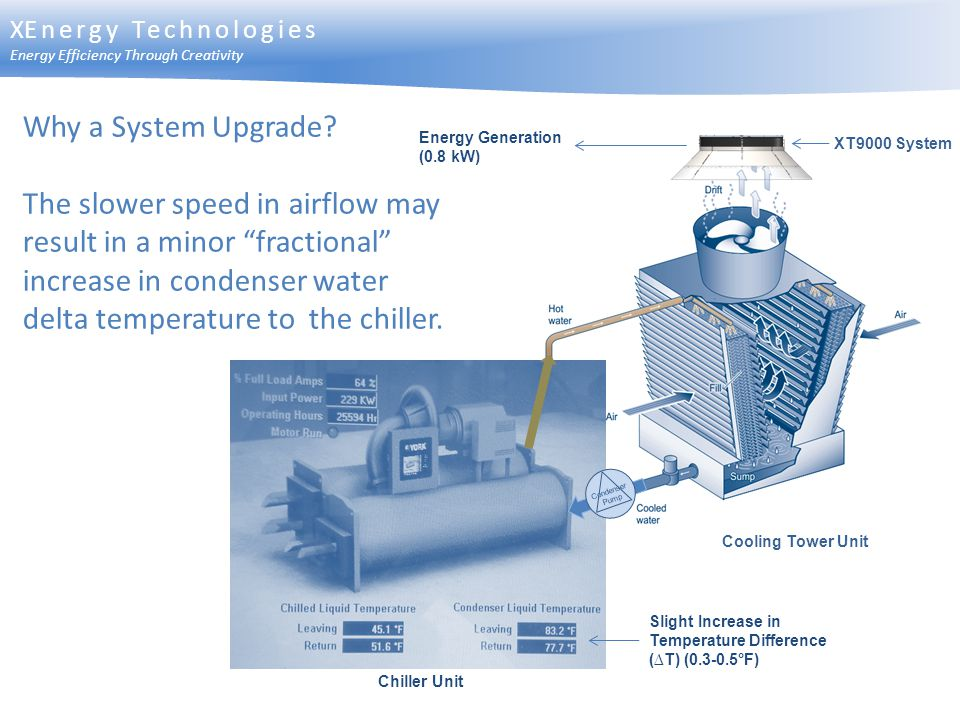 XEnergy Technologies Energy Efficiency Through Creativity. Why a System Upgrade