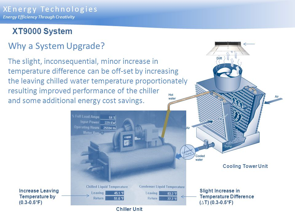 Why a System Upgrade XEnergy Technologies XT9000 System