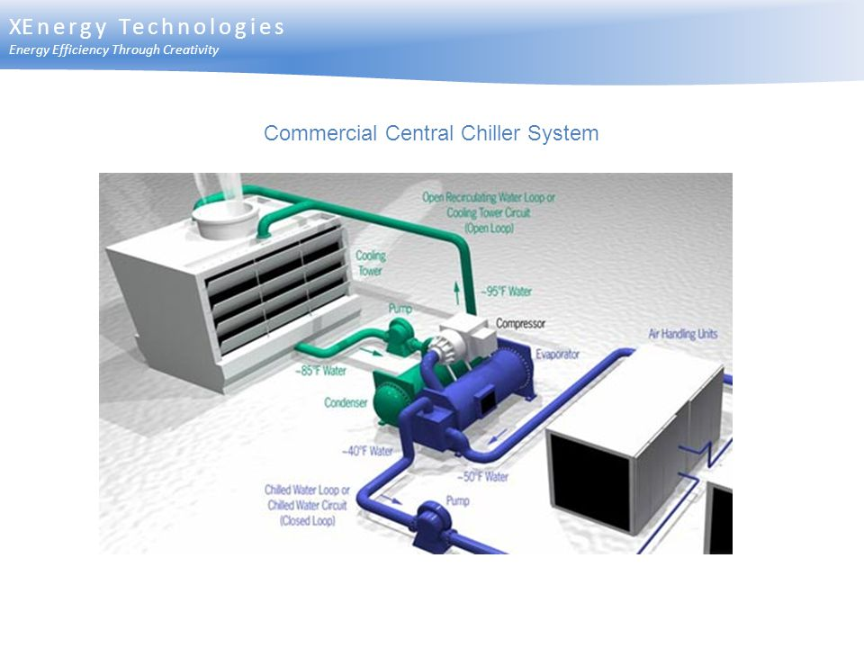 Commercial Central Chiller System