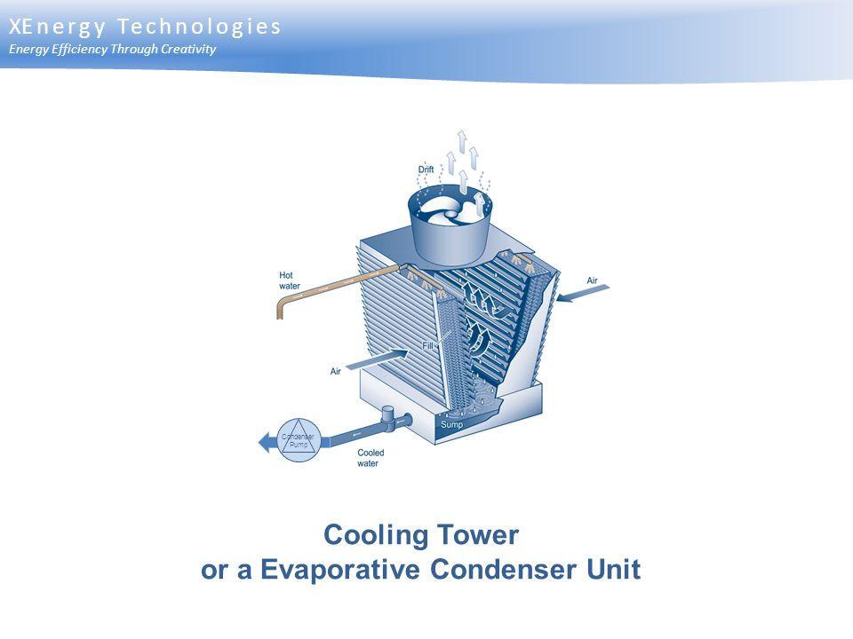 or a Evaporative Condenser Unit