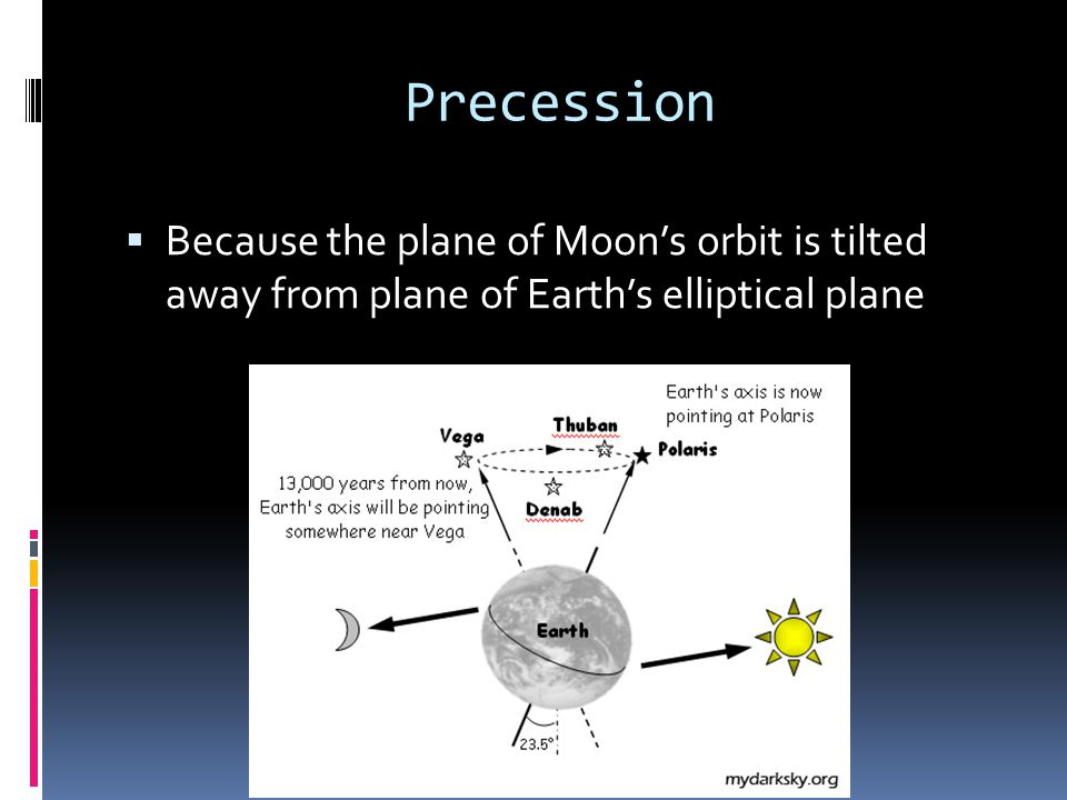 Precession Because the plane of Moon's orbit is tilted away from plane of Earth's elliptical plane