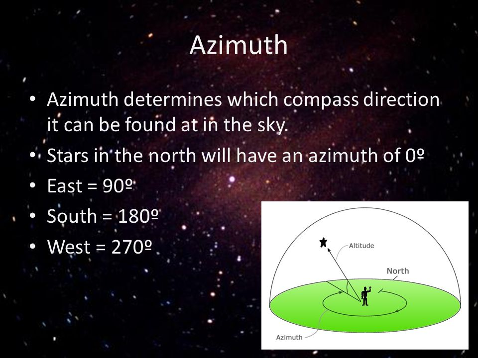 Azimuth Azimuth determines which compass direction it can be found at in the sky. Stars in the north will have an azimuth of 0º.