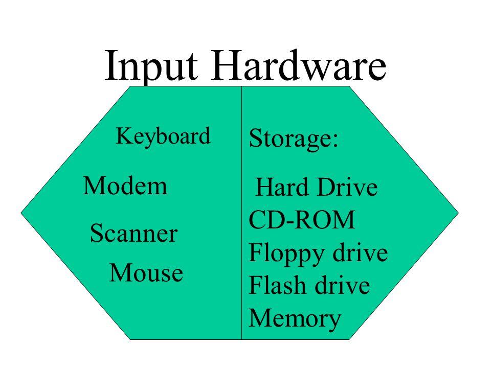 Input Hardware Storage: