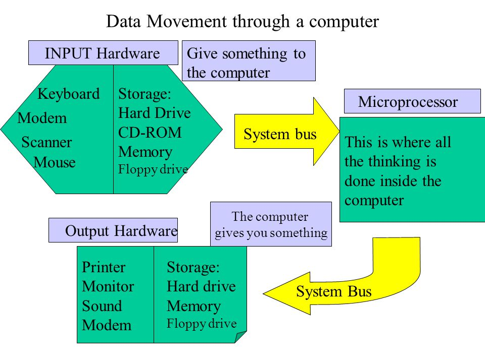 Data Movement through a computer