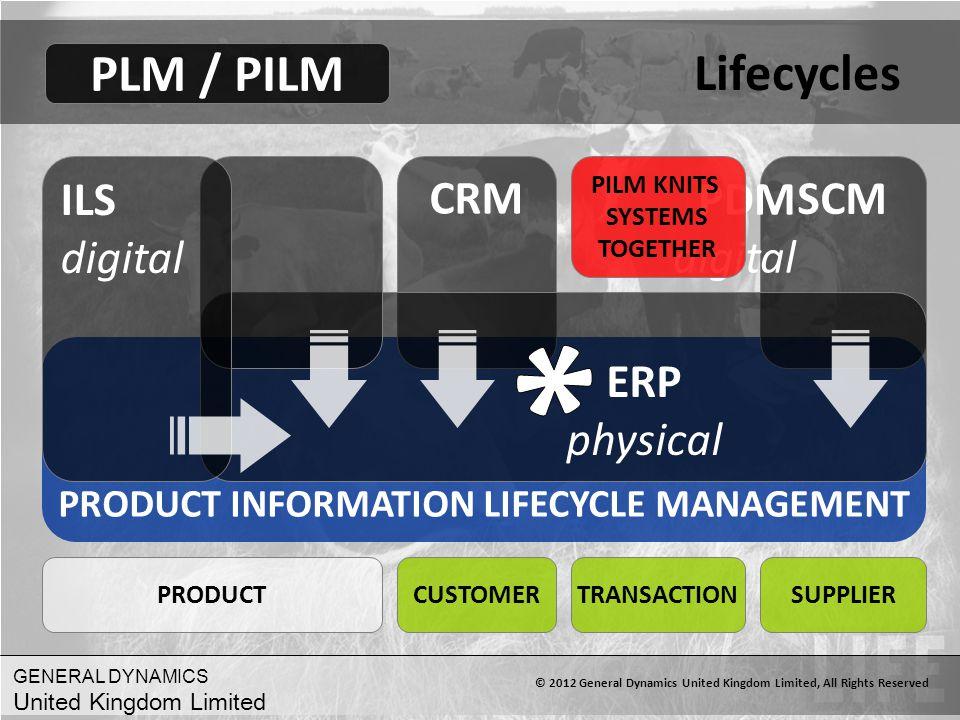 * Lifecycles PLM / PILM ILS digital PDM digital CRM SCM ERP physical