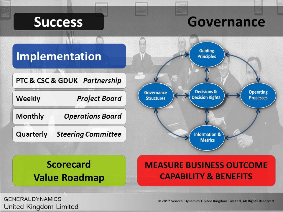 Governance Success Implementation Scorecard Value Roadmap