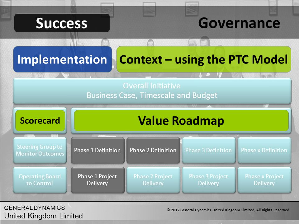 Governance Success Implementation Context – using the PTC Model