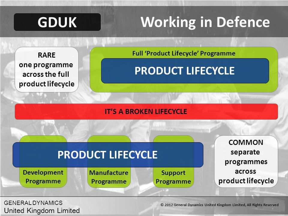 Working in Defence GDUK PRODUCT LIFECYCLE PRODUCT LIFECYCLE RARE