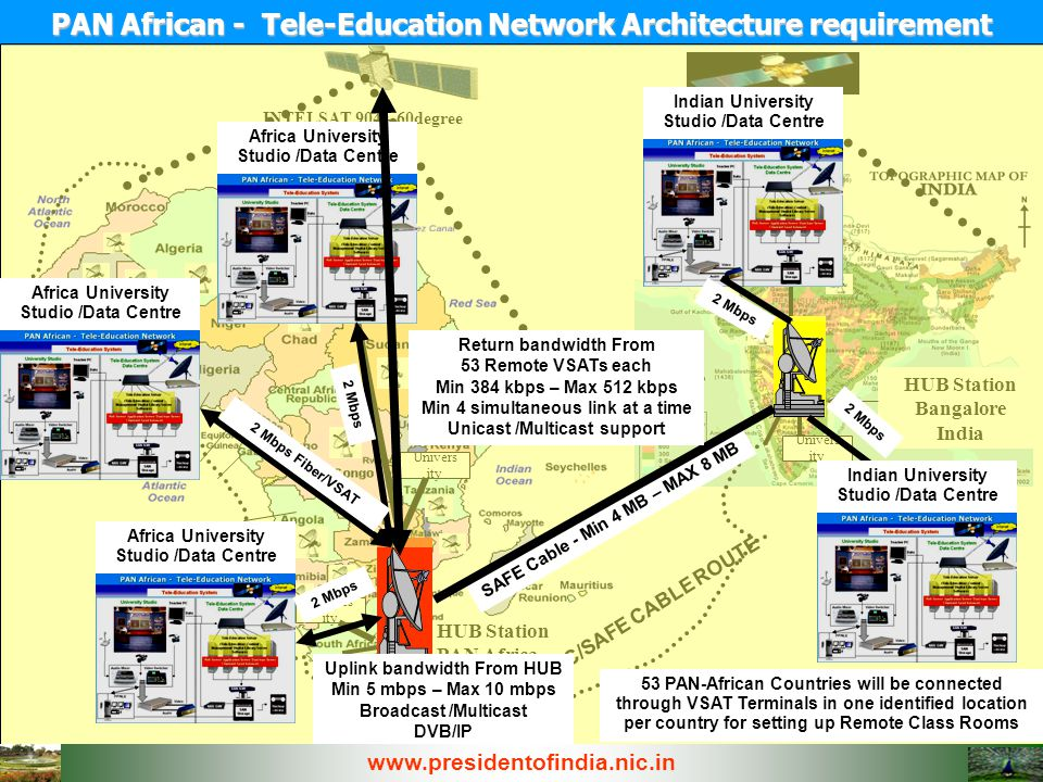 PAN African - Tele-Education Network Architecture requirement