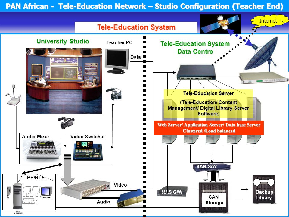 Tele-Education System