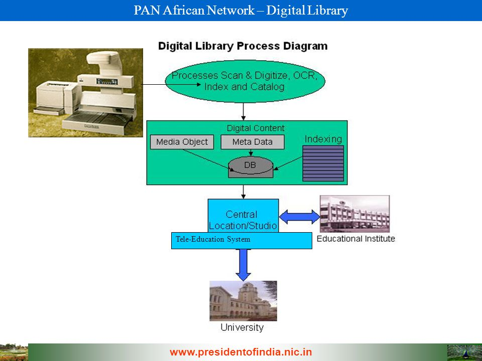 PAN African Network – Digital Library