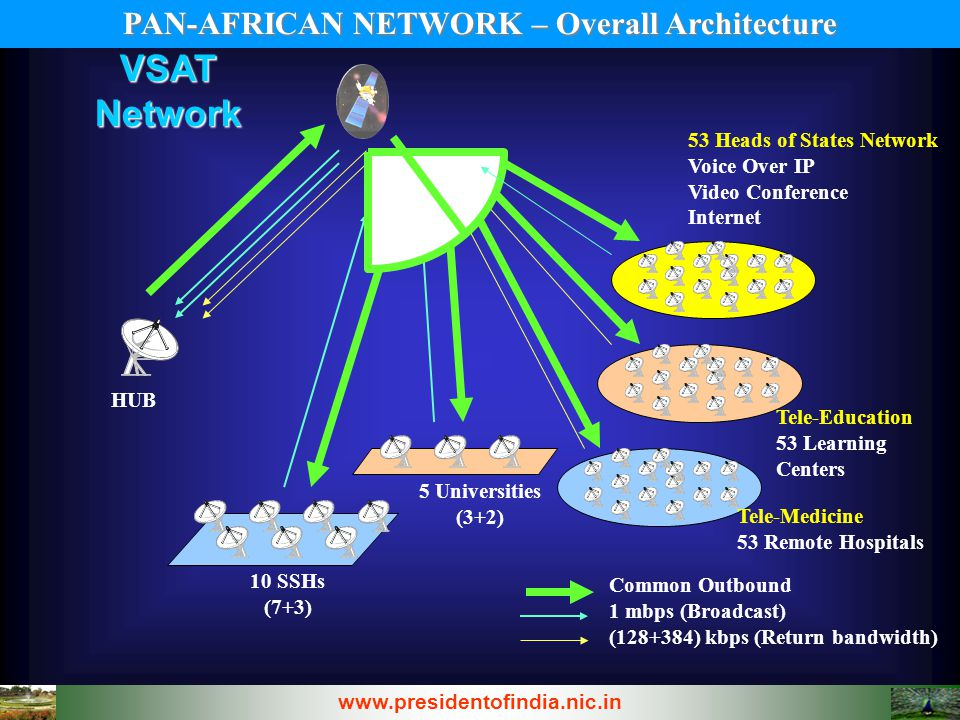 PAN-AFRICAN NETWORK – Overall Architecture