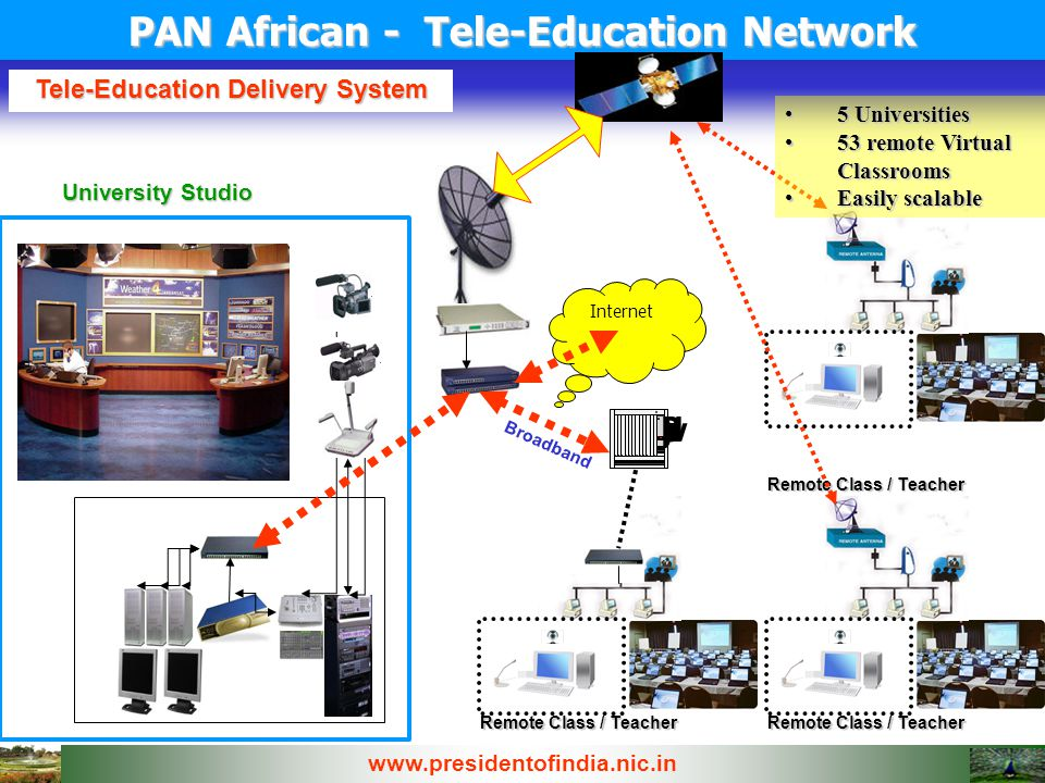 PAN African - Tele-Education Network Tele-Education Delivery System