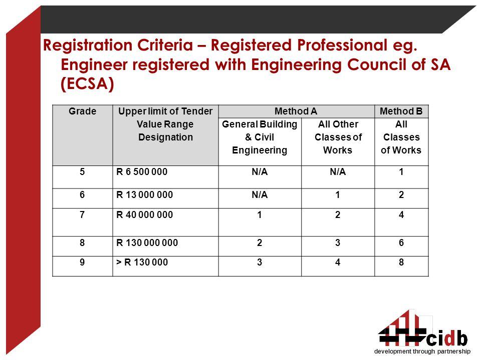 Registration Criteria – Registered Professional eg