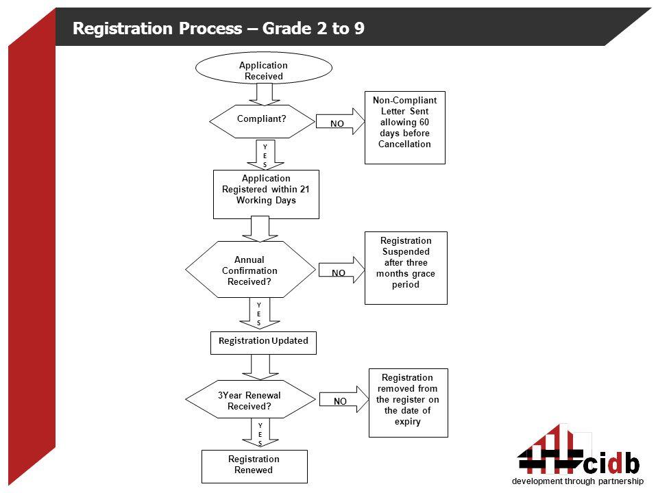 Registration Process – Grade 2 to 9