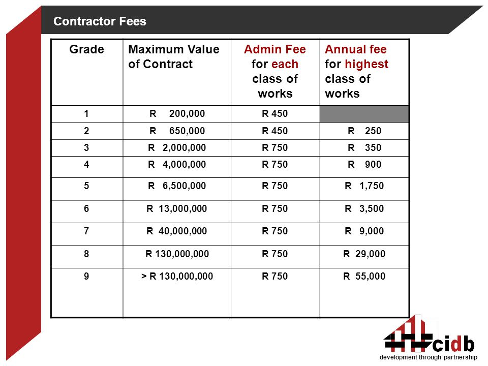 Admin Fee for each class of works
