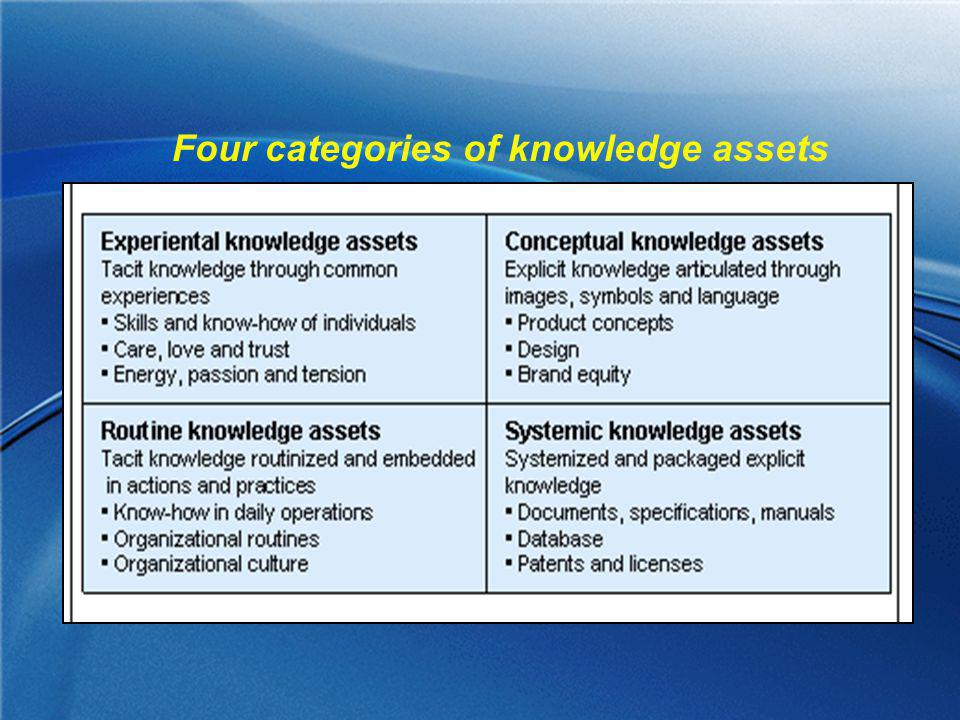 Four categories of knowledge assets
