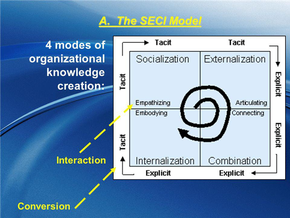 4 modes of organizational knowledge creation:
