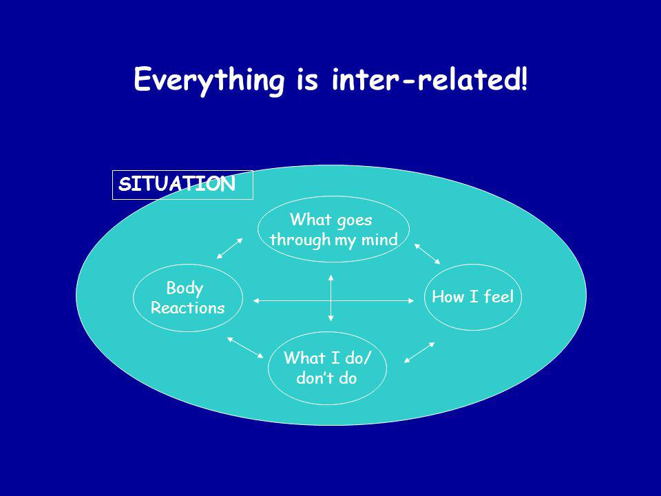 Everything is inter-related!