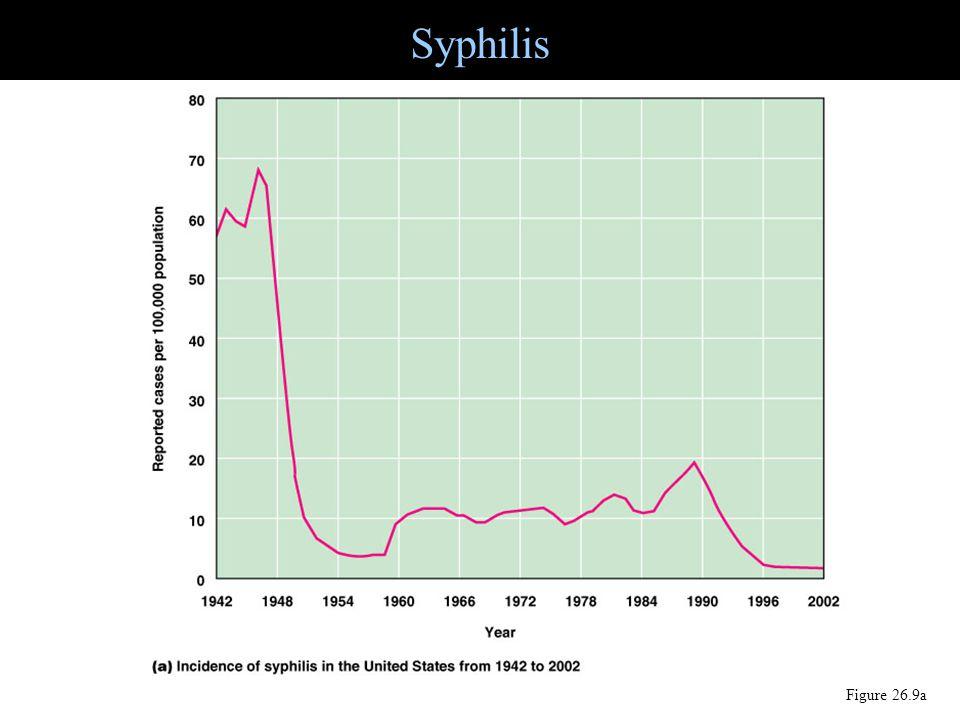 Syphilis Figure 26.9a