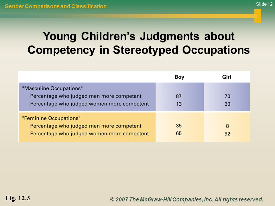 Young Children's Judgments about Competency in Stereotyped Occupations