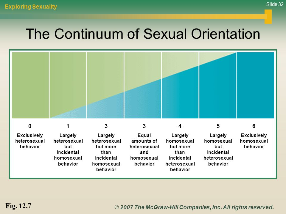 The Continuum of Sexual Orientation