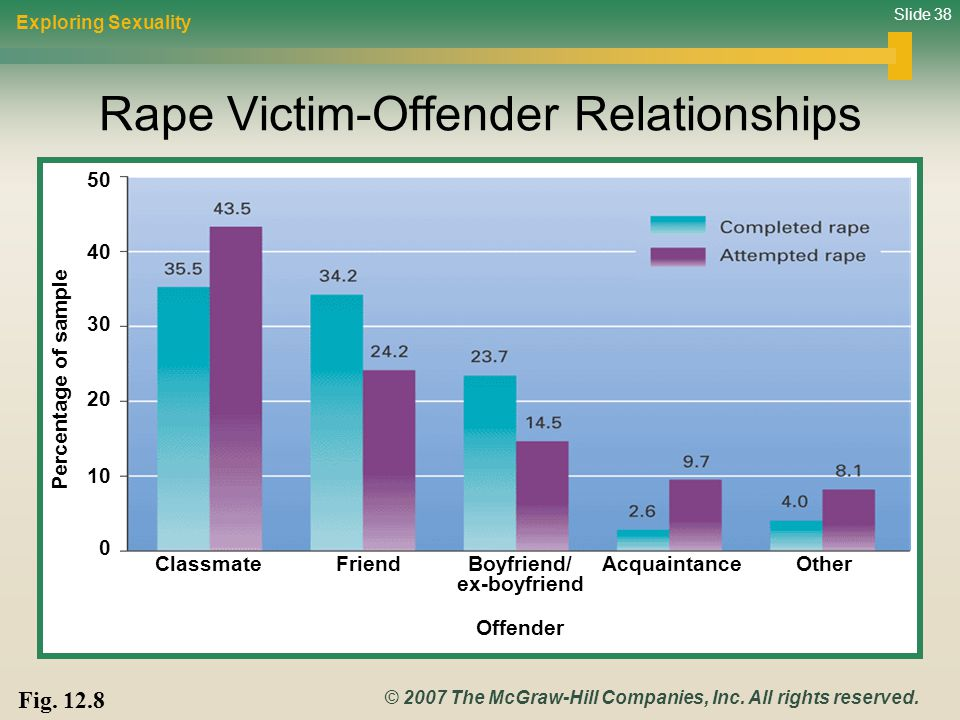 Rape Victim-Offender Relationships