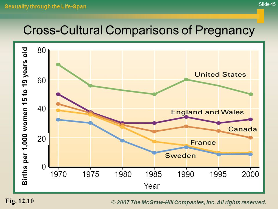 Cross-Cultural Comparisons of Pregnancy