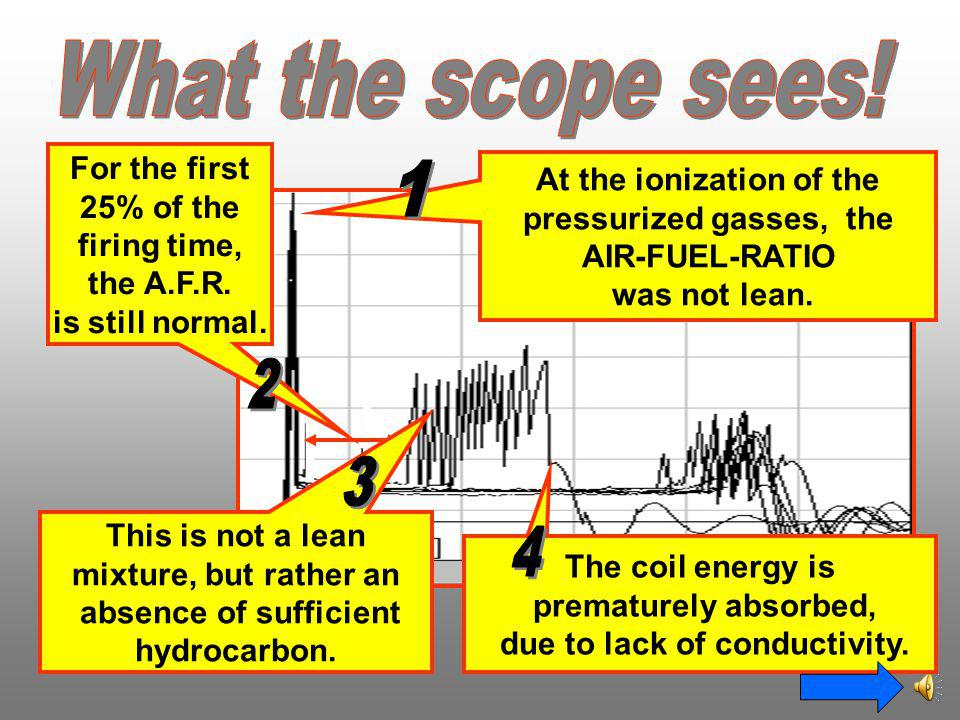 What the scope sees! 1 2 3 4 For the first At the ionization of the