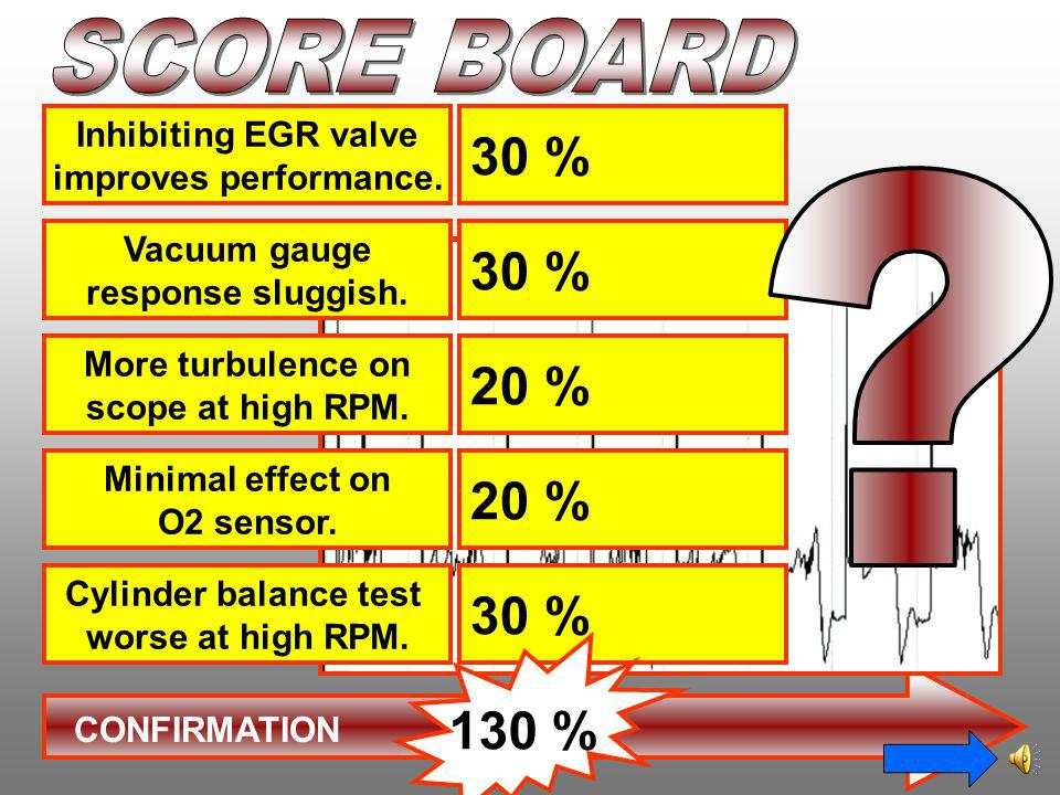 SCORE BOARD 30 % 30 % 20 % 20 % 30 % 130 % Inhibiting EGR valve
