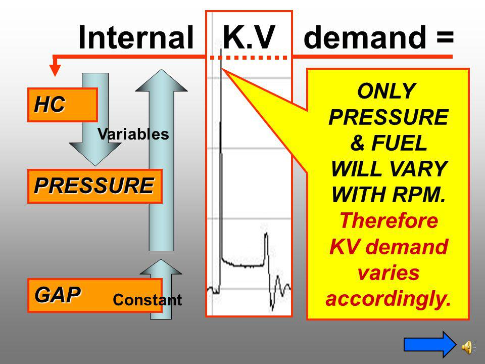Internal K.V demand = ONLY PRESSURE HC & FUEL WILL VARY WITH RPM.
