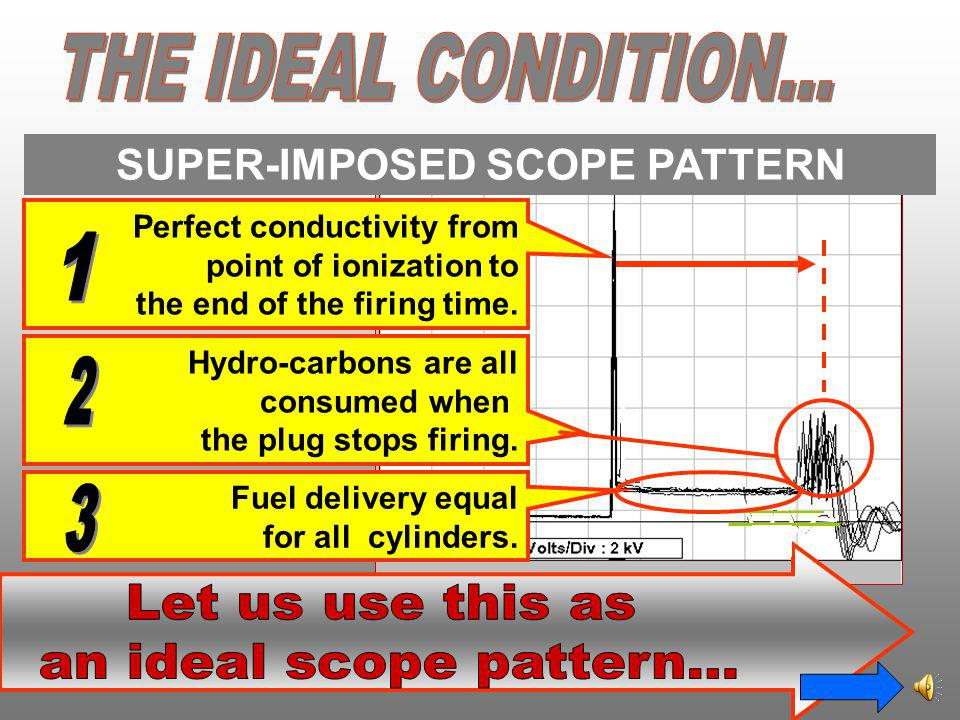 SUPER-IMPOSED SCOPE PATTERN