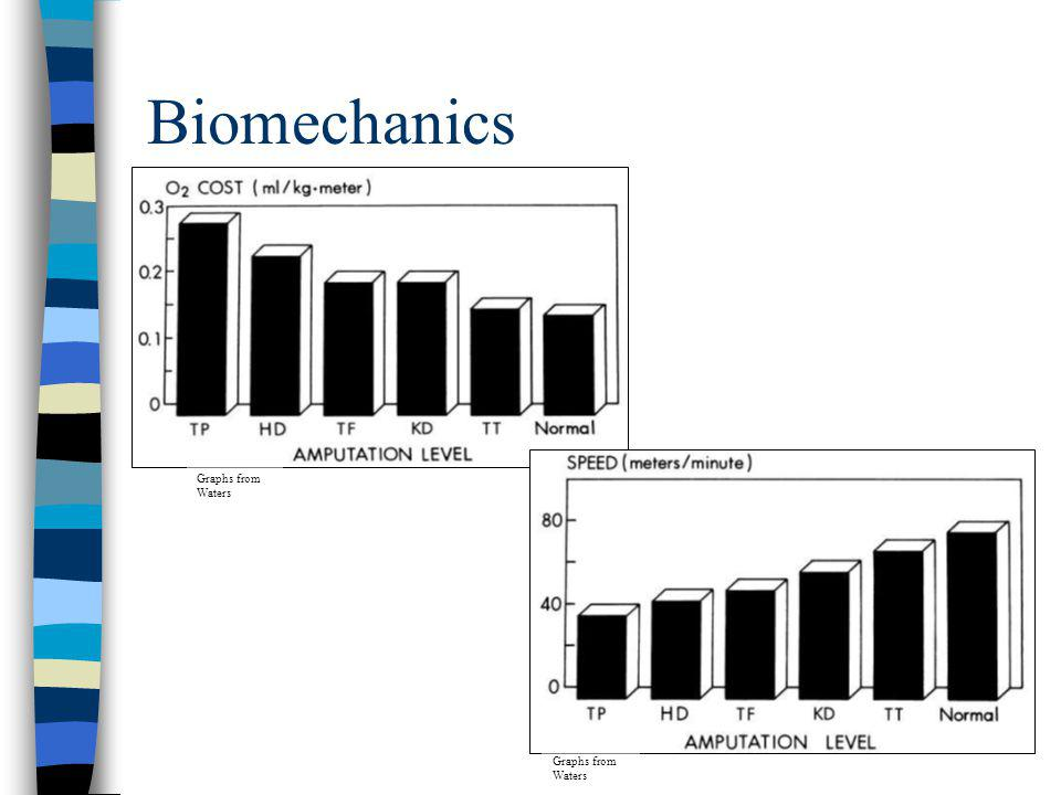 Biomechanics Graphs from Waters Graphs from Waters