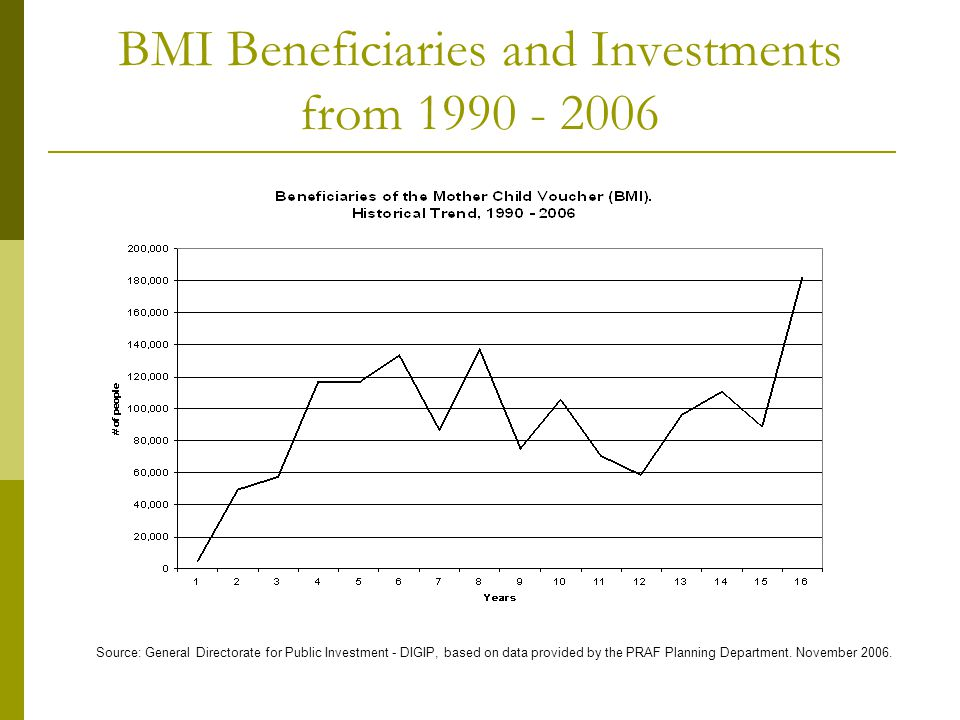 BMI Beneficiaries and Investments from 1990 - 2006