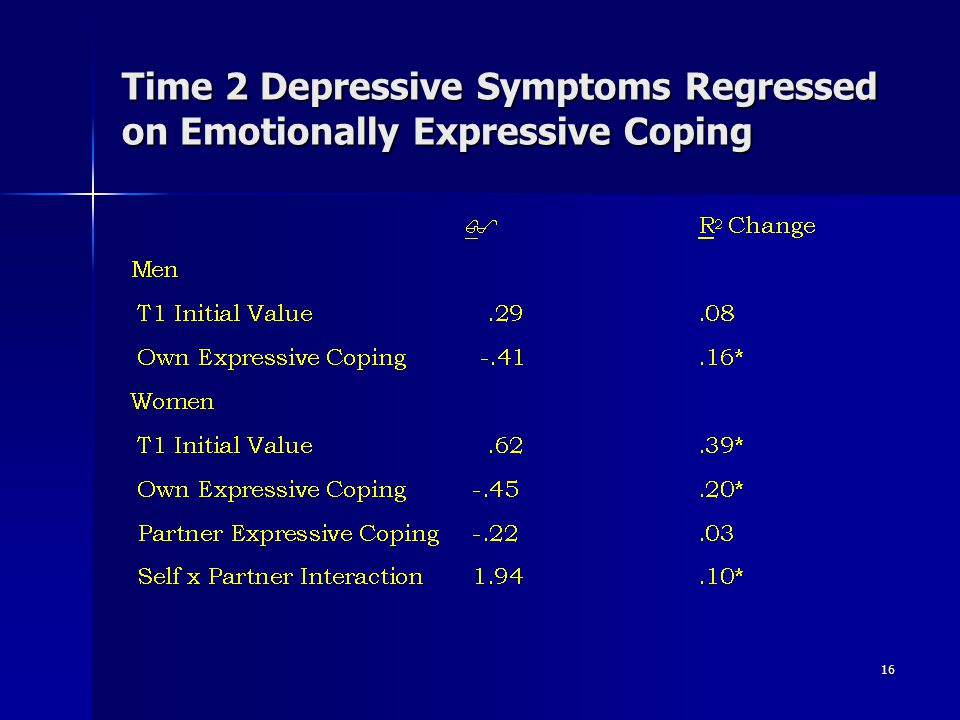 Time 2 Depressive Symptoms Regressed on Emotionally Expressive Coping